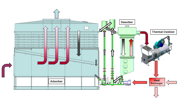 VOC Concentrator flow schematic